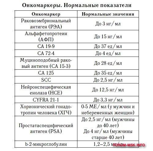 gde_v_moskve_mozhno_proyti_obsledovanie_na_onkologiyu_besplatno (2).jpg