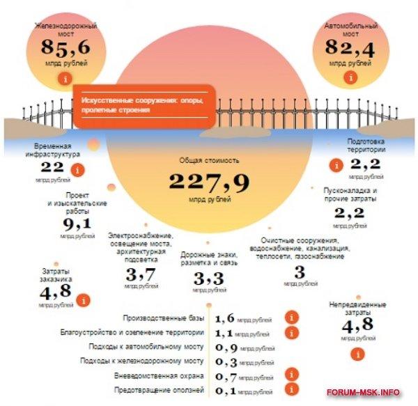 krymskii-most-stoimost-stroitelstva.jpg
