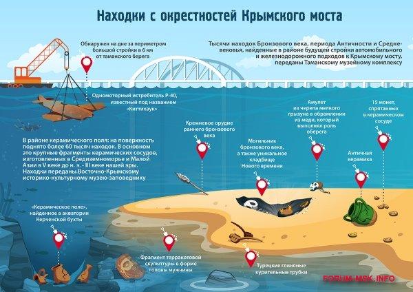 nakhodki-vov-pri-stroitelstve-krymskogo-mosta_1.jpg