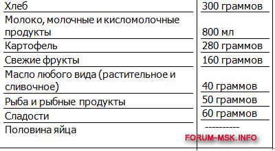 prozhitochnyy-minimum.png