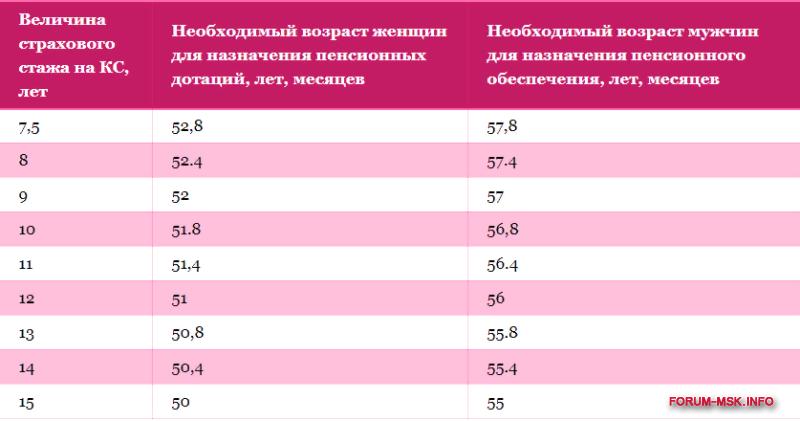 skol'ko_let_nado_otrabotat_chtoby_poluchit_pensiyu_v_rossii.png