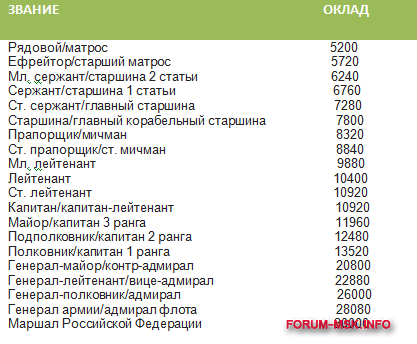skol'ko_zarabatyvayut_voennye (2).png