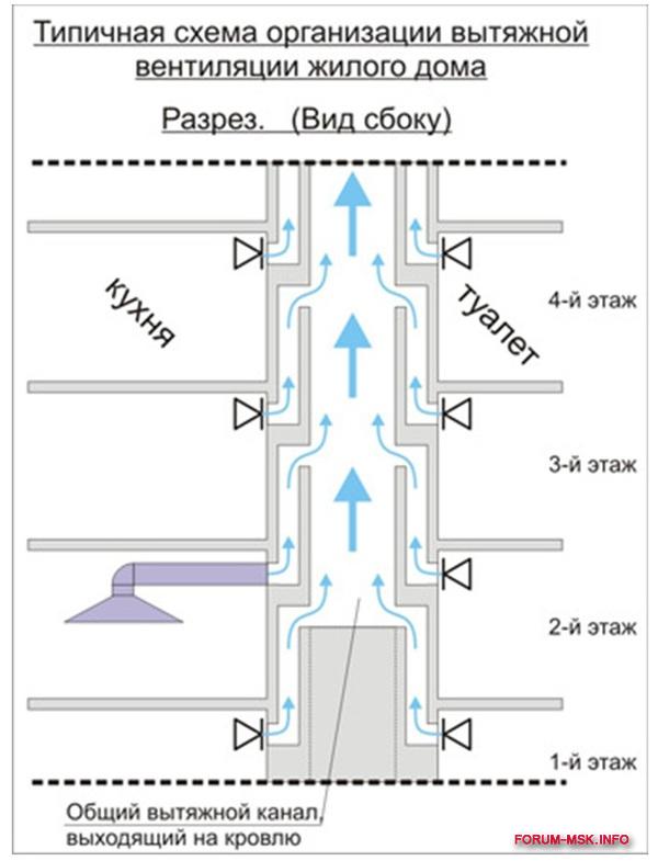 Как сделана вентиляция в многоквартирных домах 6